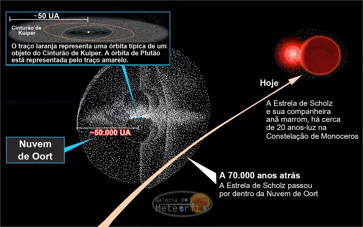 passagem de estrela no Sistema Solar - Nuvem de Oort