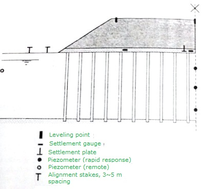 Basic instrumentation for Settlement Observations of preloaded Embankment Soil