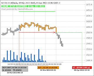 Long GC (золото (18.03.13) - (closed) - (-100pp)
