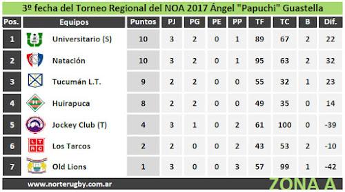 Posiciones 3º fecha del Regional del NOA 2017