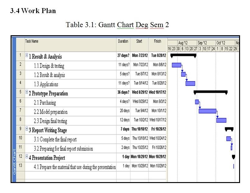 gantt chart project
