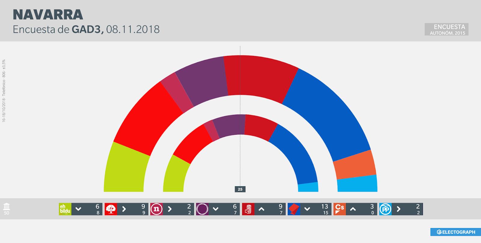 Gráfico de la encuesta para elecciones autonómicas en Navarra realizada por GAD3 en octubre de 2018