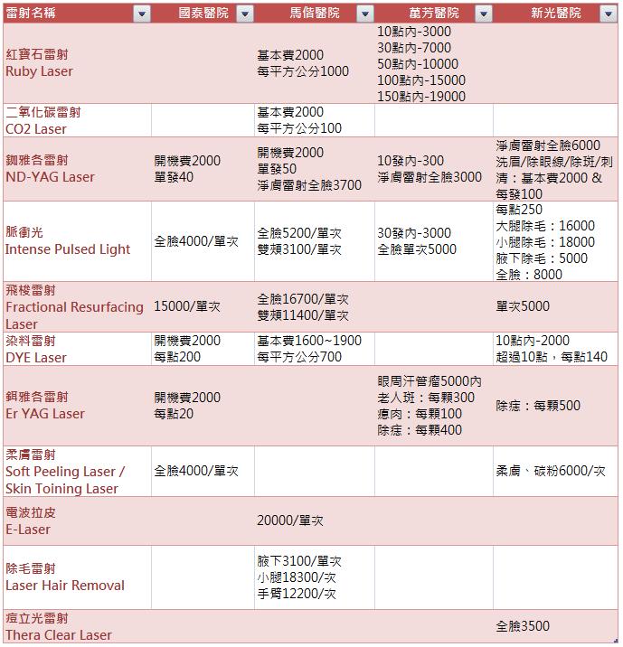 醫美雷射 收費標準參考表 - EZPR