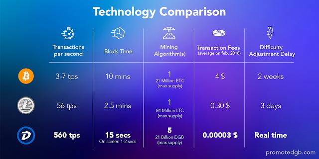 DigiByte Bitcoin Litecoin Karşılaştırması