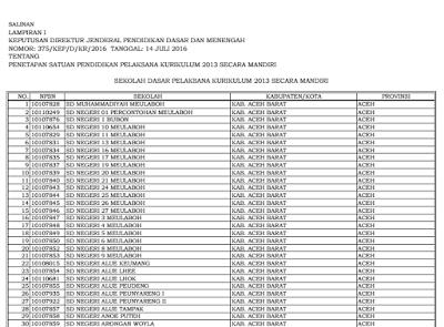 Penetapan SD, SMP, SMA/SMK Pelaksana Kurikulum 2013 Secara Mandiri