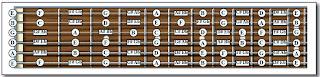 Ubicación de las notas en la guitarra