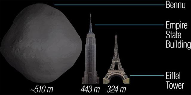 Tamanho do asteroide Bennu - comparação