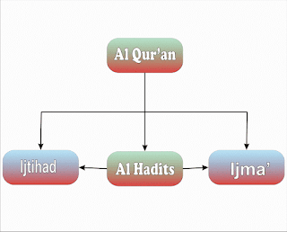 Hikmah 313 Belajar mengenal Hukum Islam