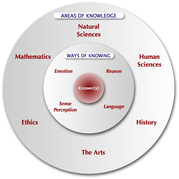 TOK Post 2 Sept 5 2013 | Theory of Knowledge Blog
