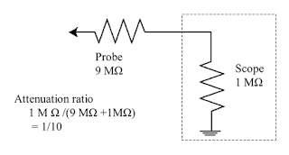 The typical high-impedance passive probe has a 10:1 attenuation factor