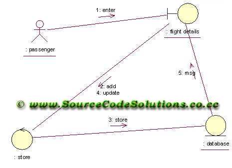 UML diagrams for Online Flight Ticket Reservation System | CS1403