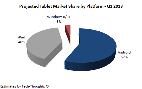 Projected Tablet Market Share - Q1 2013
