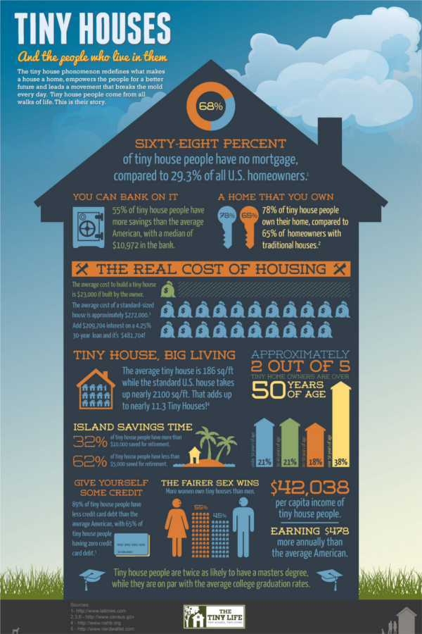Infographic about Tiny Houses