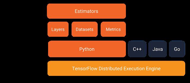 Buku Belajar Machine Learning dengan Python-Install tensorflow