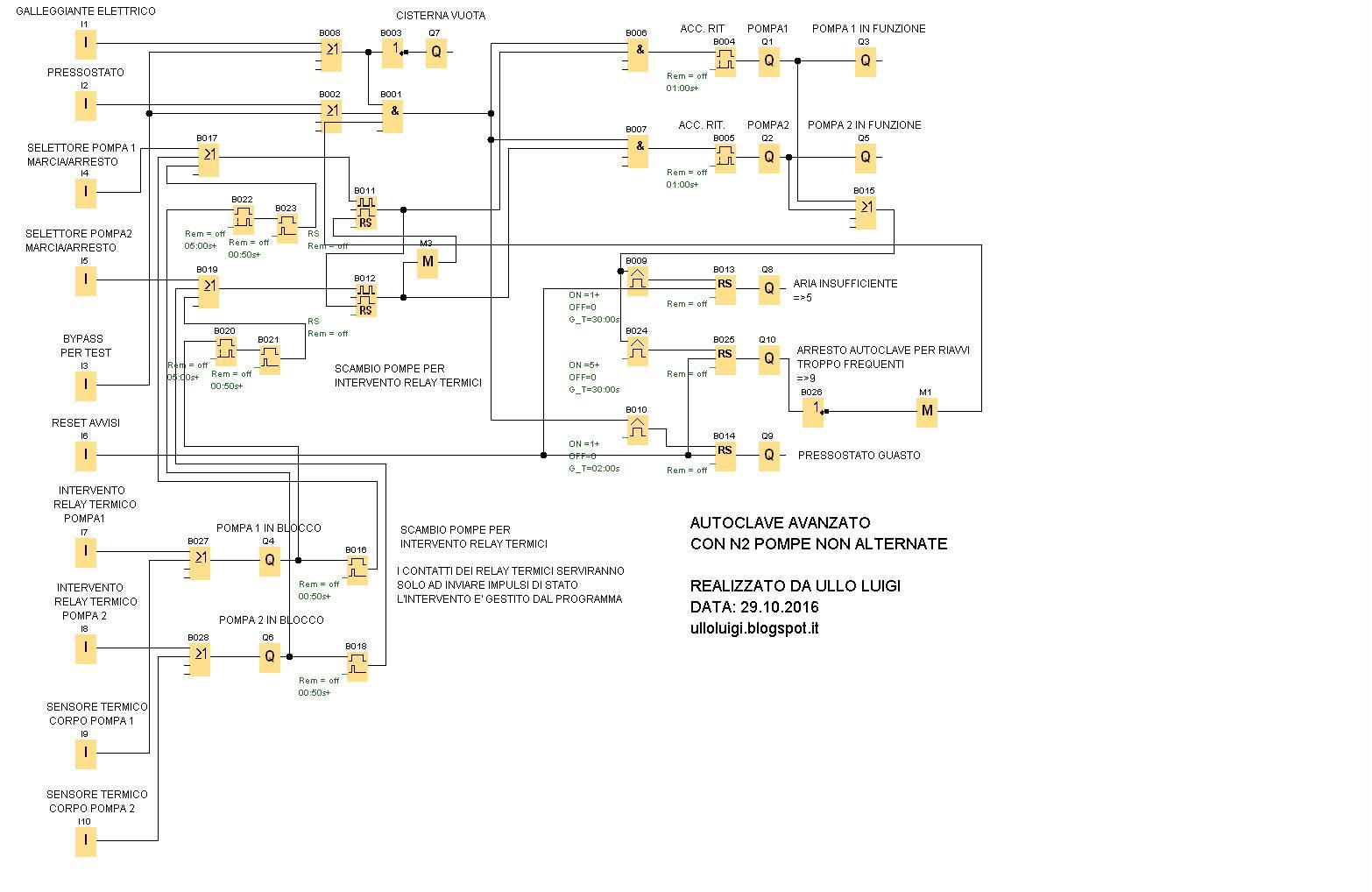 Elettroschemi Di Ullo Luigi Autoclave Avanzato Con N2 Elettropompe