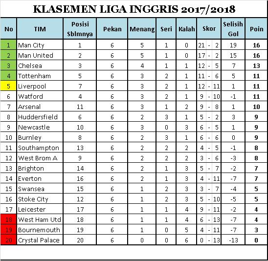 Klasemen sampai Pekan Keenam Liga Inggris 2017-2018