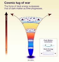 Wachstum des Universums in Kelchform Blütenform