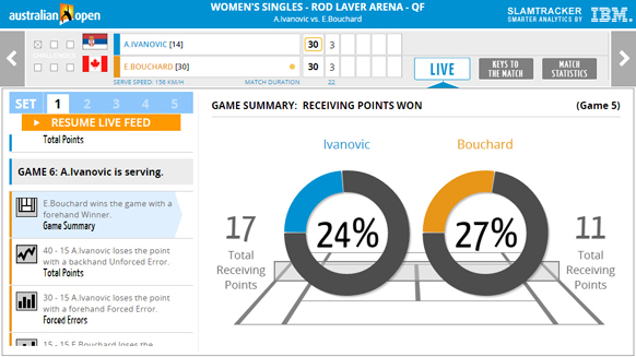 Image Attribute: IBM's SlamTracker™  and the Australian Open - Integrated Dashboard  / Source: IBM