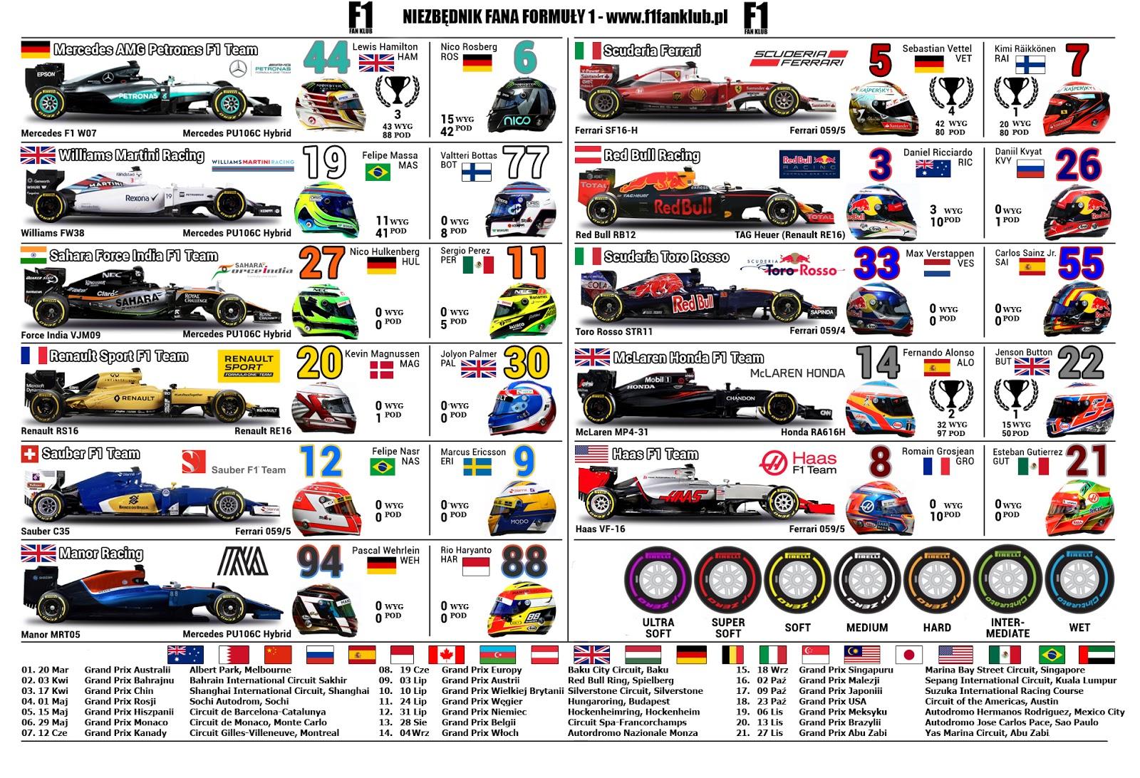 f1 kalendarz