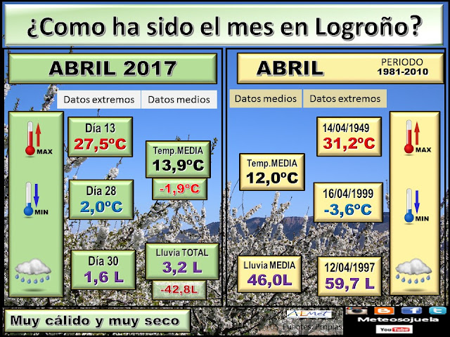 abril precipitacion temperatura meteosojuela josecalvo