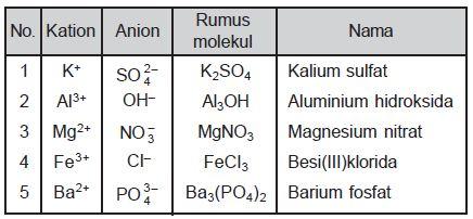 Bank Soal Kimia Kelas 10 Sma Tentang Tata Nama Senyawa Dan Persamaan Reaksi Kimia Sederhana Your Chemistry A