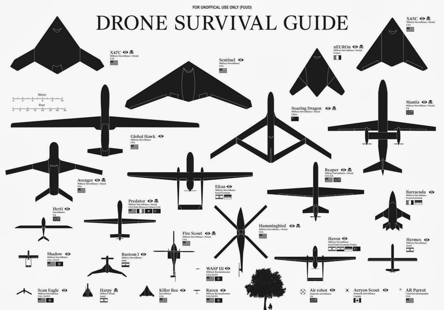 War News Updates: How To Survive A Drone Attack