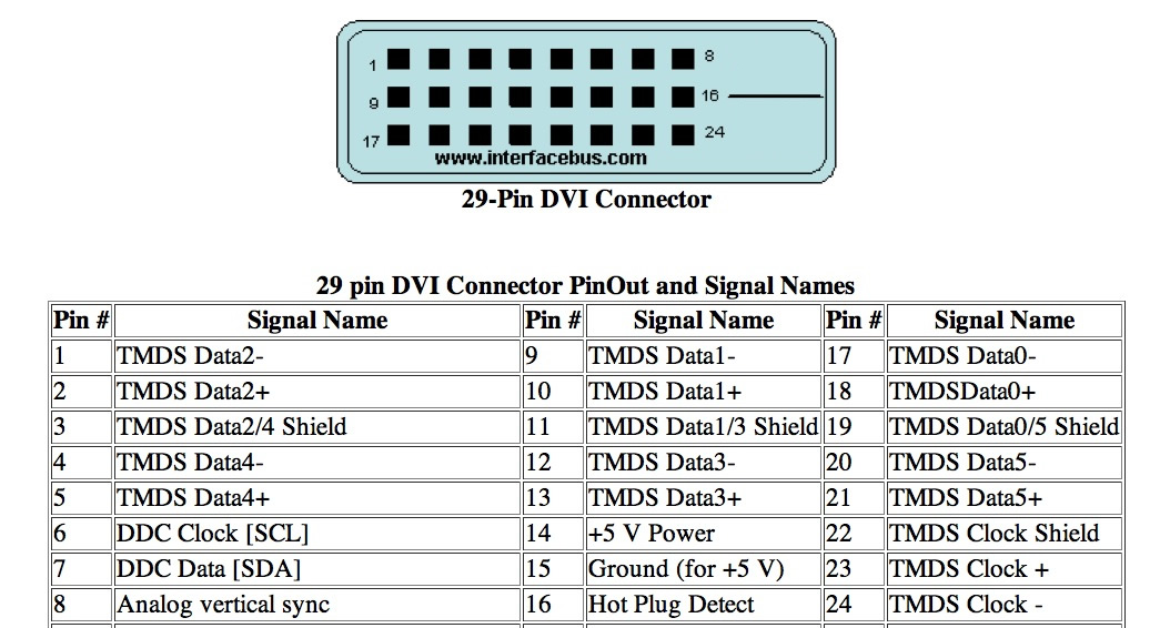 dvi plug diagram data wiring diagrams rh 5 kjgb treatymonitoring de dvi to vga adapter wiring diagram dvi to hdmi wiring diagram
