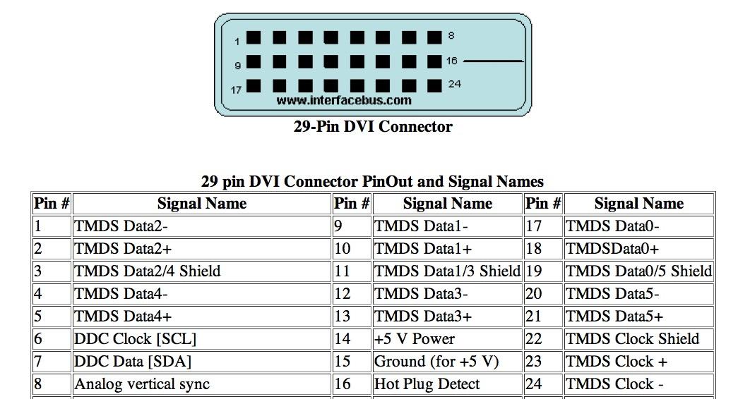 Rca Plug Wiring Diagram 1996 Honda Civic Starter Dvi Pinout All Data Online Hdmi To Chart Connector
