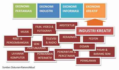 Sektor Gelombang ekonomi kreatif pada gelombang peradaban ekonomi