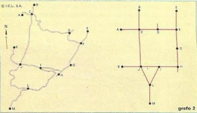teoría de grafos práctica