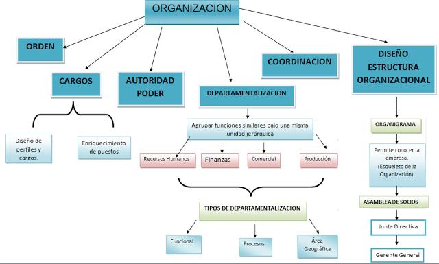 Maricupcakes Organización