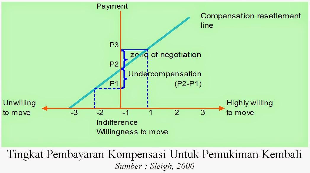 Tingkat Pembayaran Kompensasi Untuk Pemukiman Kembali (Sleigh, 2000)