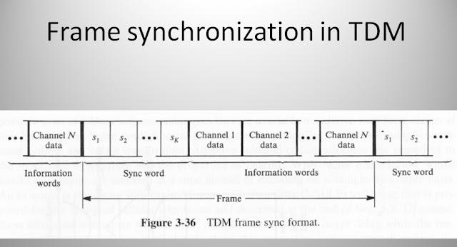 Frame synchronization in TDM