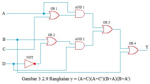 rangkaian fungsi boole 3