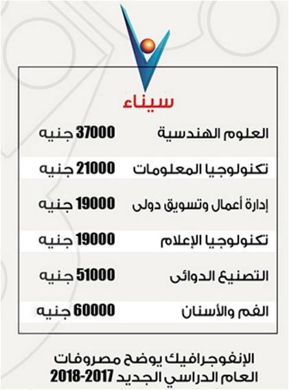 مصروفات وتنسيق كليات جامعة سيناء الخاصه 2017 وشروط التقديم والقبول بها