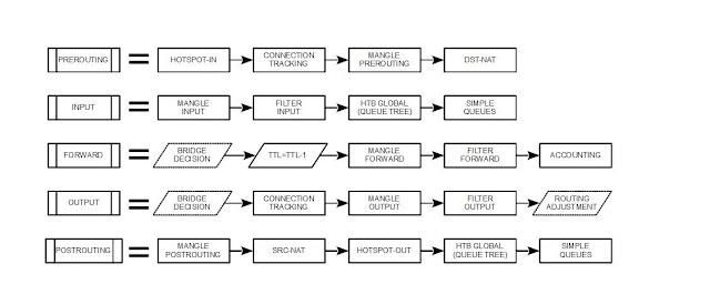 Mikrotik-Ukraine: Packet Flow Diagram RouterOS v6.