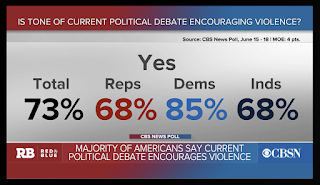Poll: Americans say U.S. political debate is increasingly uncivil