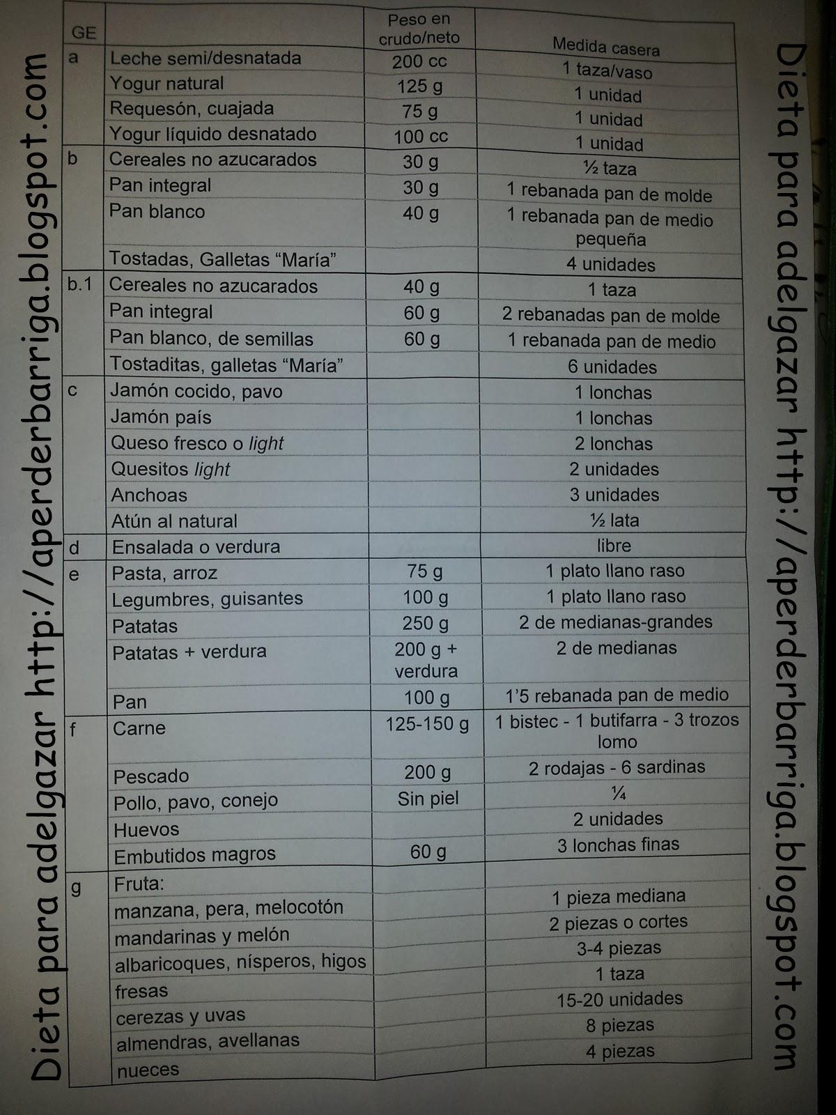 Tabla de dietas para adelgazar rapido