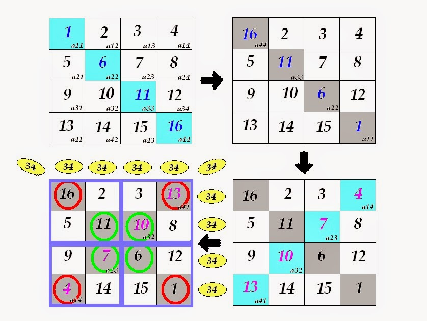 ForTranease: How to Build a 4x4 Magic Square