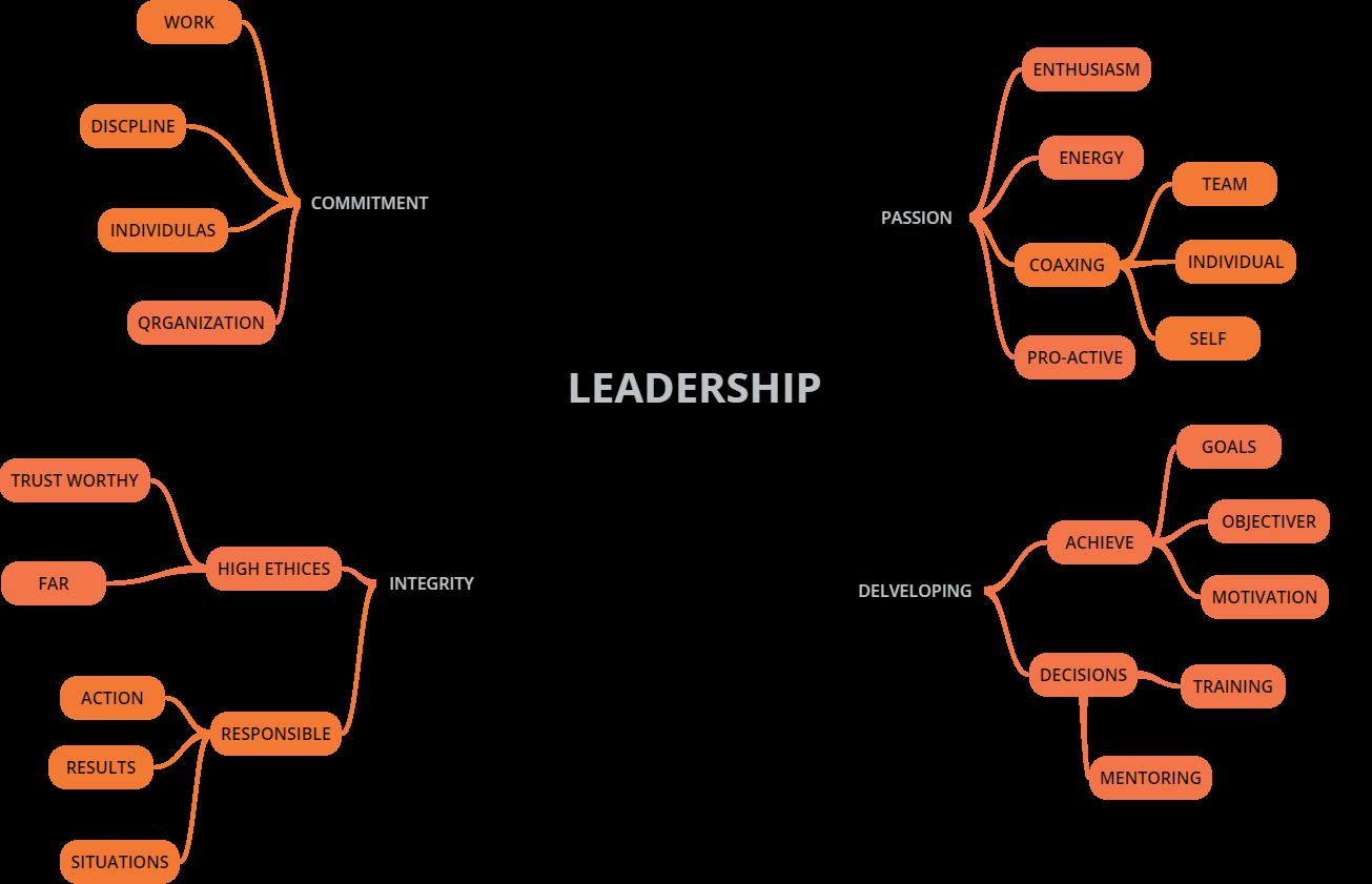essay on leadership skills five leadership skills that made steve  creative innovative skills myself as a leader myself as a leader essay