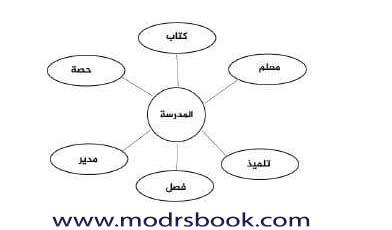 شرح استراتيجية شبكة المفردات