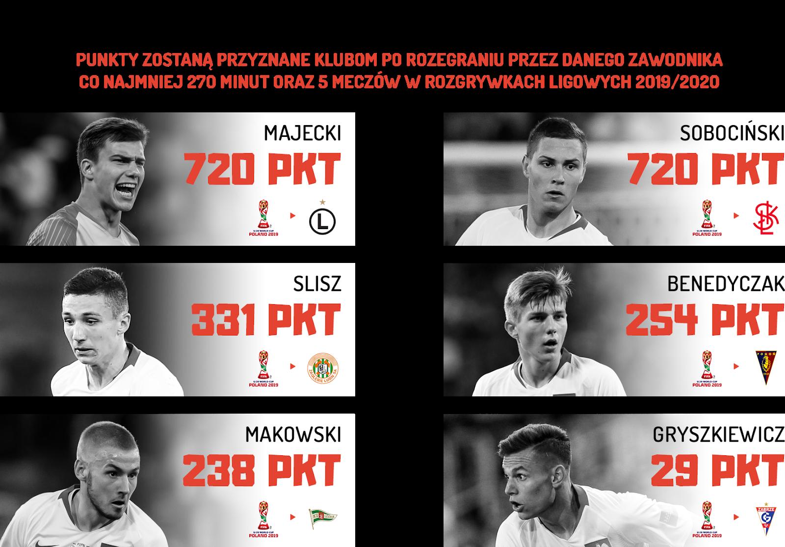 Dodatkowe punkty do klasyfikacji Pro Junior System za występy młodzieżowców podczas Mistrzostw Świata do lat 20<br><br>Źródło: Opracowanie własne na podstawie 90minut.pl<br><br>fot. Getty Images<br><br>graf. Bartosz Urban