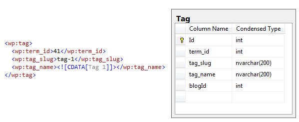 LexBlog Tags Mapping with SQL Server