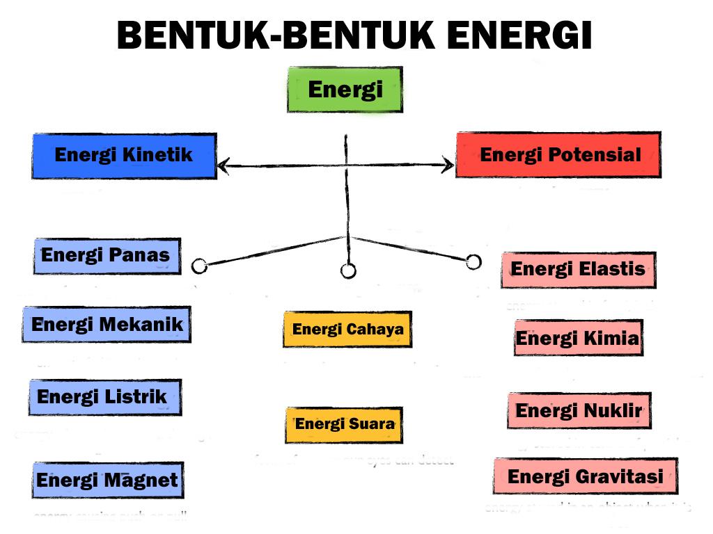 Pengertian Energi Bentuk Energi Perubahan Energi