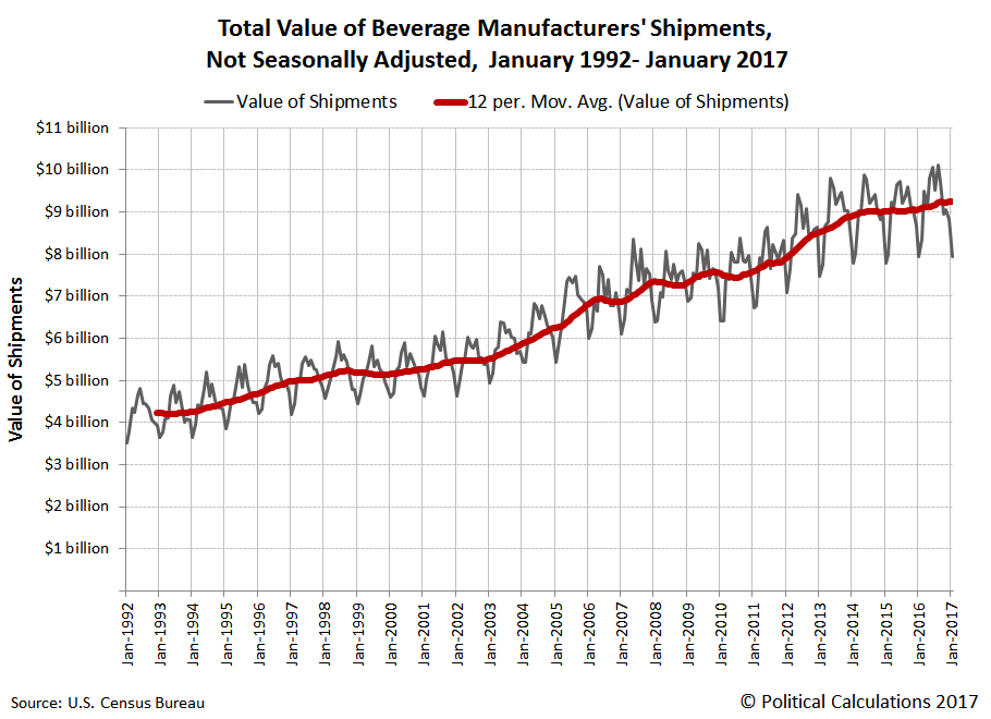 Total Value of Beverage Manufacturers' Shipments, Not Seasonally Adjusted,  January 1992-January 2017