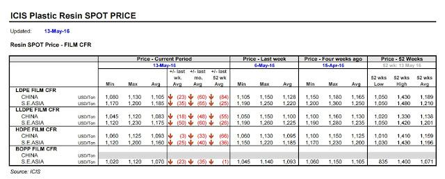 PP - PE Asia Price 2016 05 13