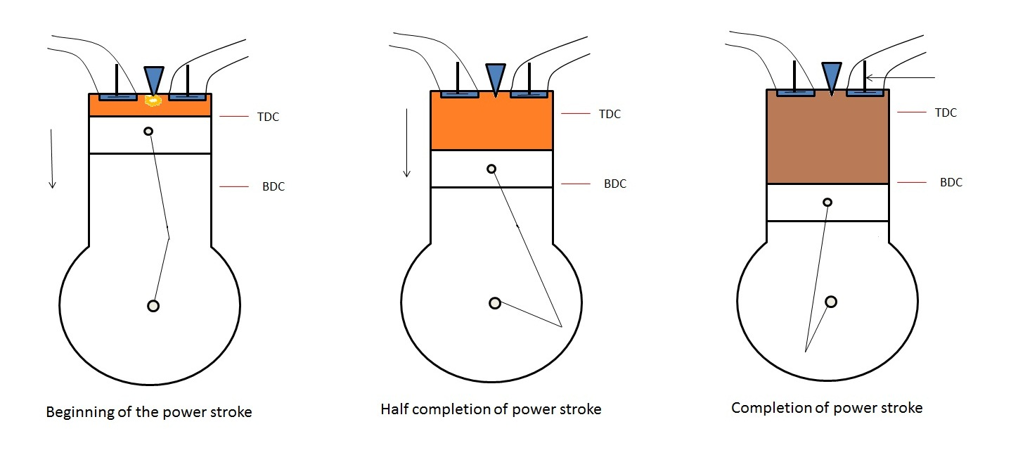 hight resolution of working of four stroke engine power stroke