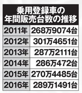 日本 乗用車の新車販売台数 2011年から2016年までの推移