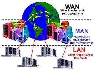 macam-macam jaringan komputer beserta gambarnya macam-macam jaringan komputer berdasarkan area