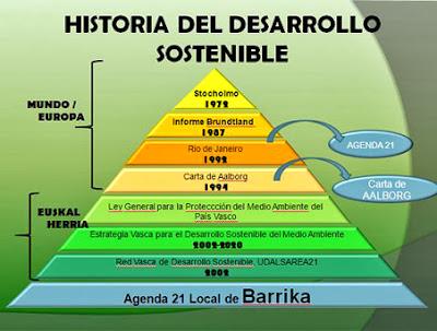 Origen del Desarrollo Sostenible